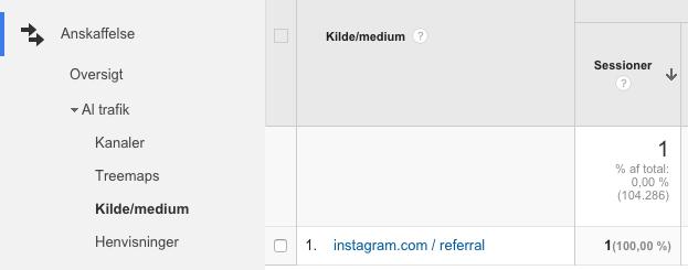 Hvordan måler man Instagram trafik?