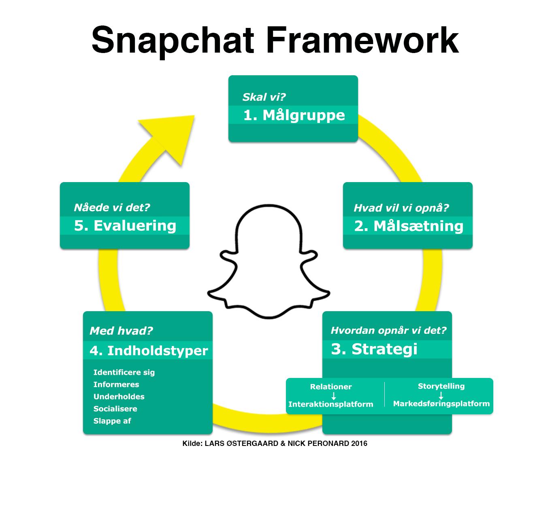Snapchat for virksomheder